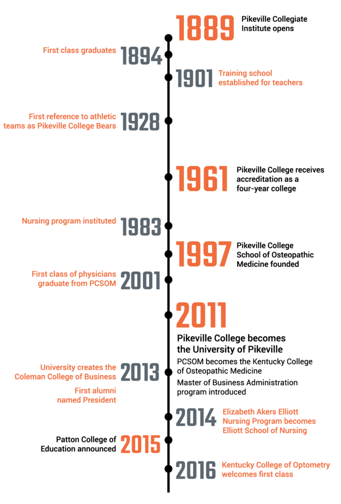 A timeline of the institution's history.