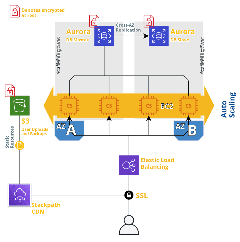 A diagram of the AWS architecture, including encrypted S3 buckets, auto-scaling, database replication, and load balancing.