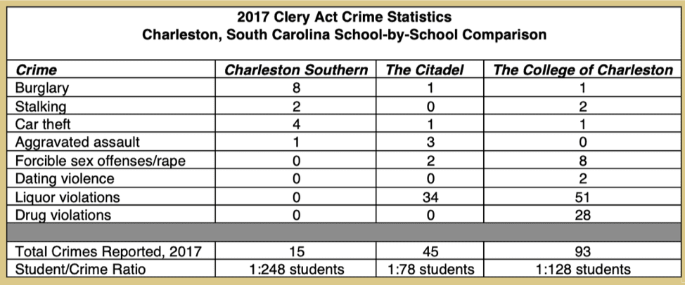 Clery Act Crime Stats