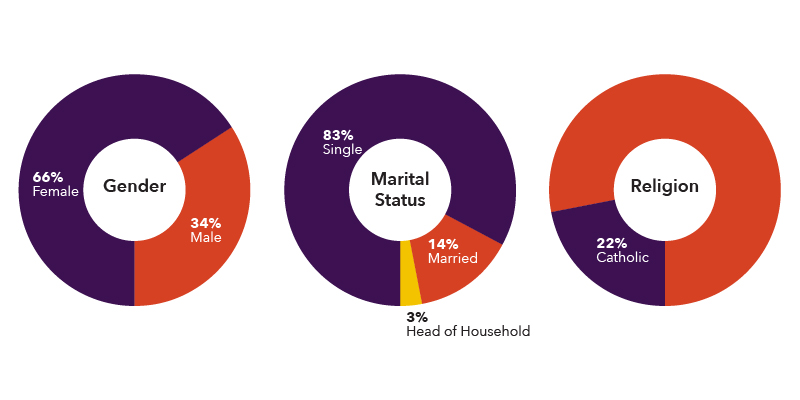 Gender 66% female and 34% male. Marital Status 83% single, 14% married, 3% head of household. Religion 22% Catholic